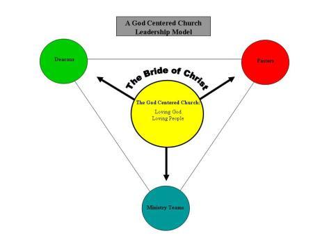 god-centered-church